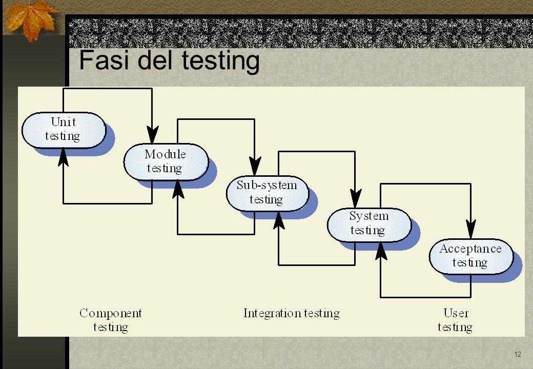 12 Fasi del testing