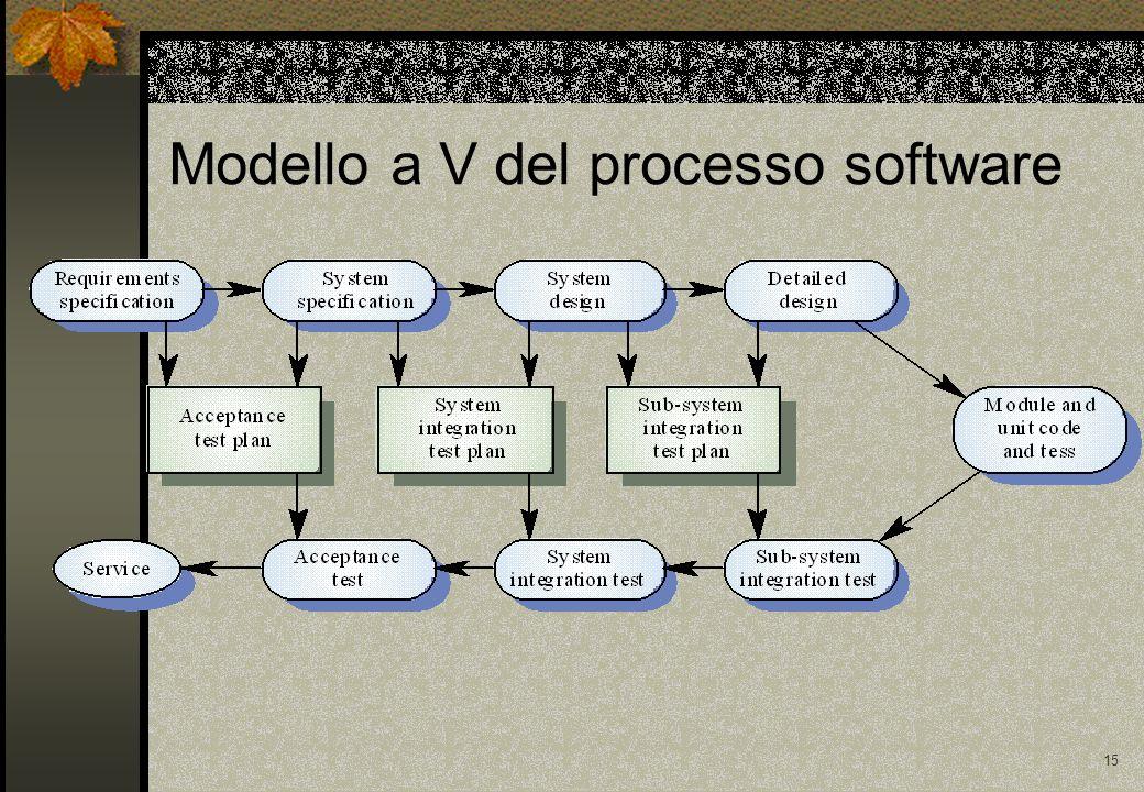 15 Modello a V del processo software