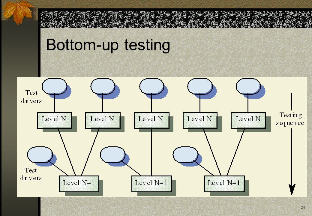24 Bottom-up testing