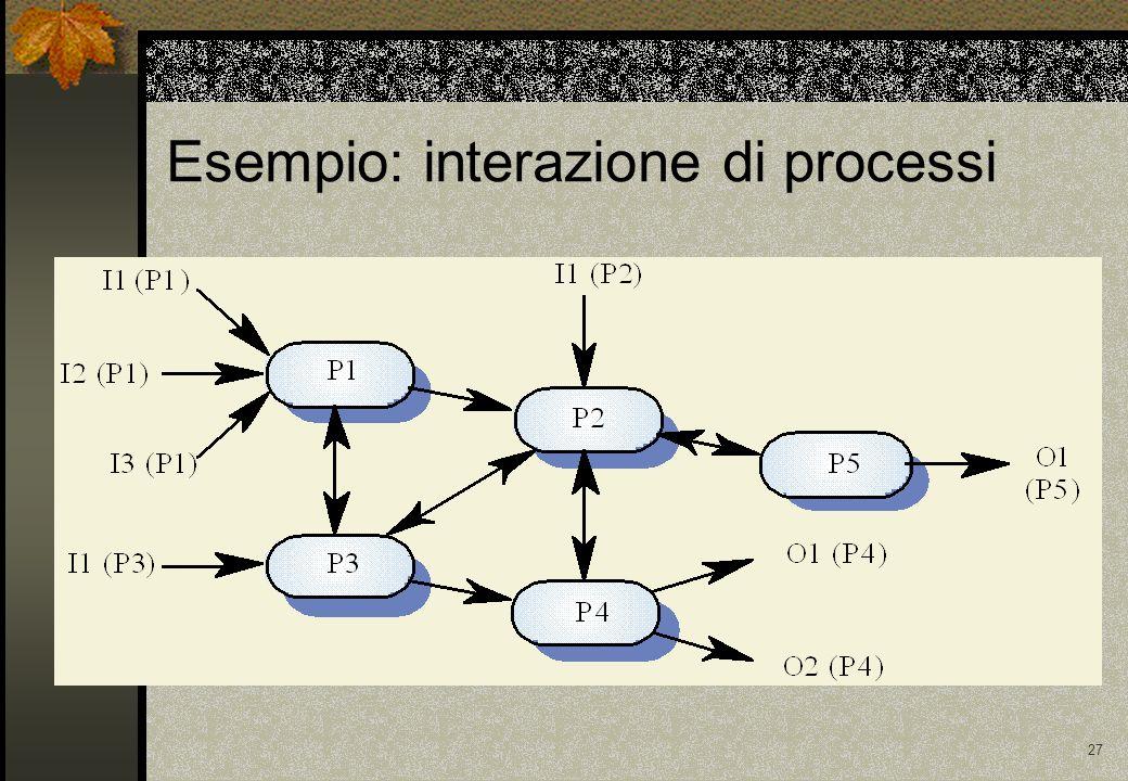 27 Esempio: interazione di processi