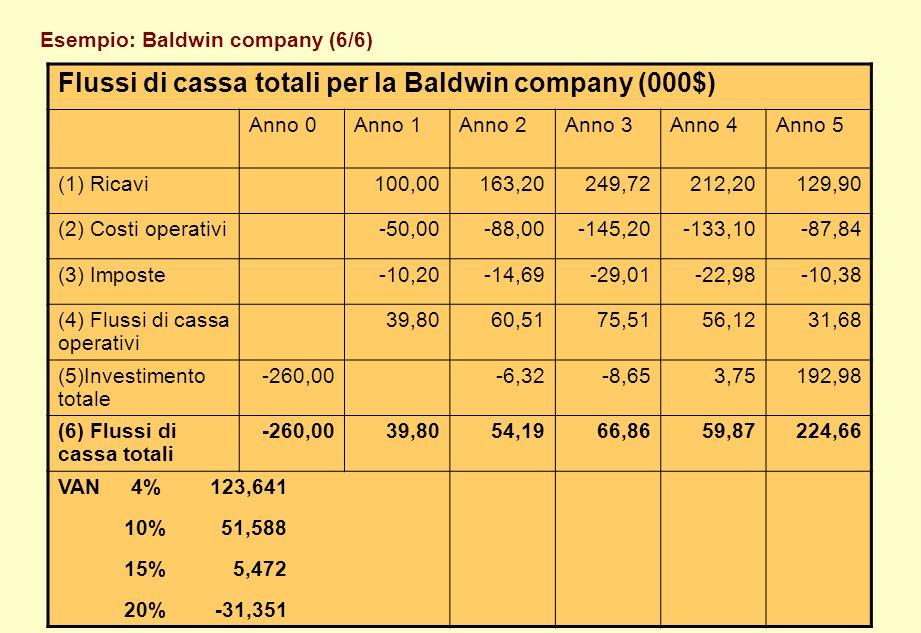 Esempio: Baldwin company (6/6) Flussi di cassa totali per la Baldwin company (000$) Anno 0Anno 1Anno 2Anno 3Anno 4Anno 5 (1) Ricavi100,00163,20249,722