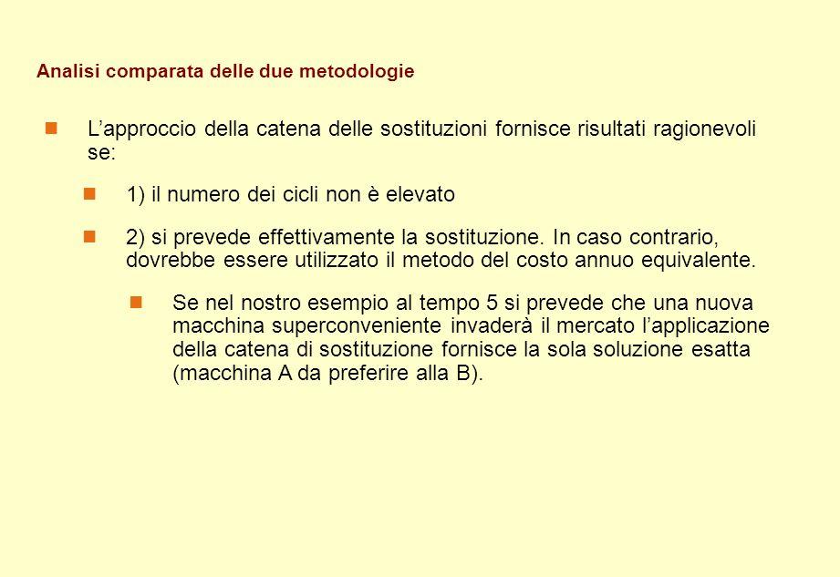 Analisi comparata delle due metodologie Lapproccio della catena delle sostituzioni fornisce risultati ragionevoli se: 1) il numero dei cicli non è ele
