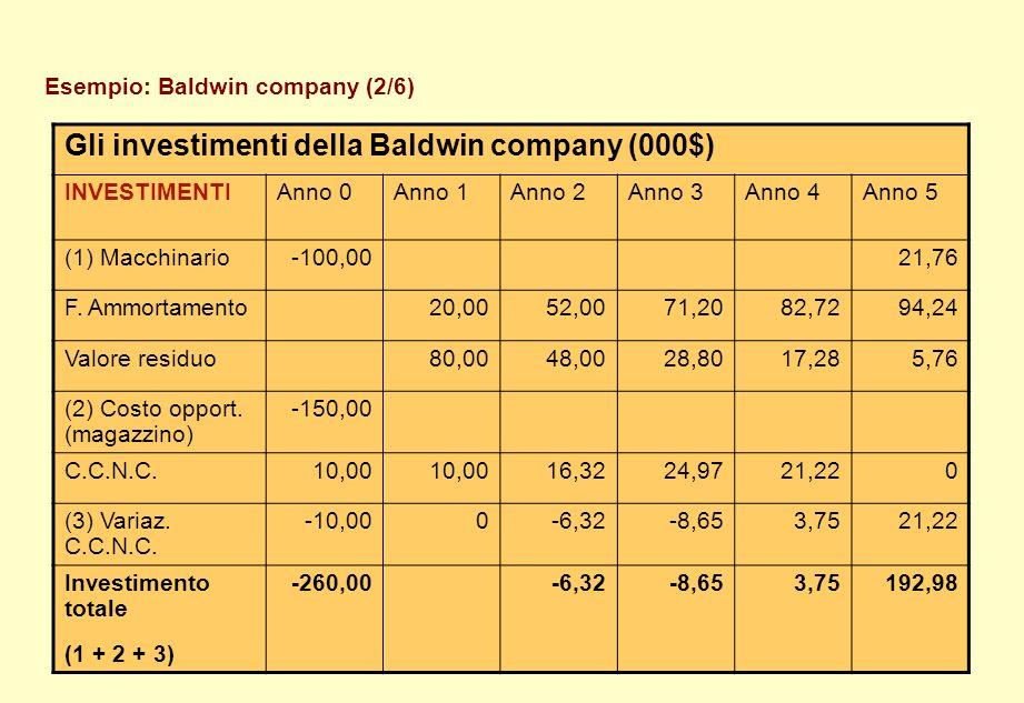 Esempio: Baldwin company (2/6) Gli investimenti della Baldwin company (000$) INVESTIMENTIAnno 0Anno 1Anno 2Anno 3Anno 4Anno 5 (1) Macchinario-100,0021