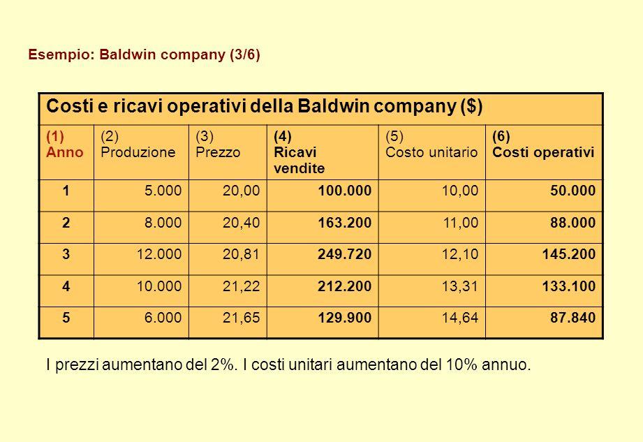 Esempio: Baldwin company (3/6) Costi e ricavi operativi della Baldwin company ($) (1) Anno (2) Produzione (3) Prezzo (4) Ricavi vendite (5) Costo unit
