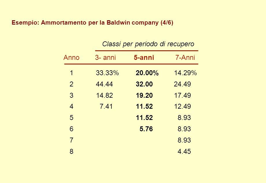 Esempio: Ammortamento per la Baldwin company (4/6) Classi per periodo di recupero Anno 3- anni 5-anni 7-Anni 133.33%20.00%14.29% 244.4432.0024.49 314.