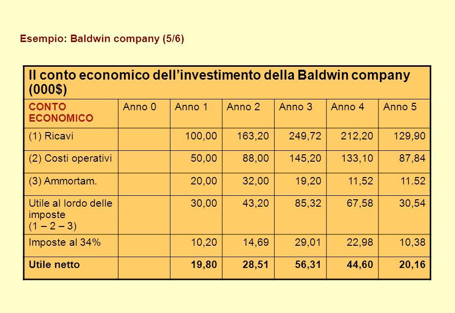 Esempio: Baldwin company (5/6) Il conto economico dellinvestimento della Baldwin company (000$) CONTO ECONOMICO Anno 0Anno 1Anno 2Anno 3Anno 4Anno 5 (