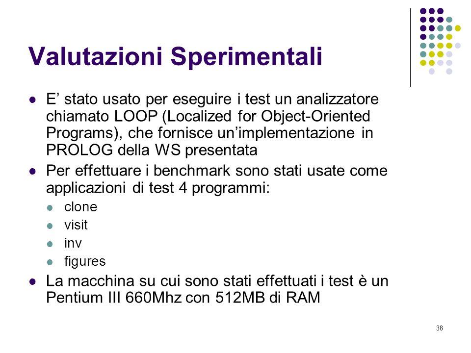 38 Valutazioni Sperimentali E stato usato per eseguire i test un analizzatore chiamato LOOP (Localized for Object-Oriented Programs), che fornisce unimplementazione in PROLOG della WS presentata Per effettuare i benchmark sono stati usate come applicazioni di test 4 programmi: clone visit inv figures La macchina su cui sono stati effettuati i test è un Pentium III 660Mhz con 512MB di RAM