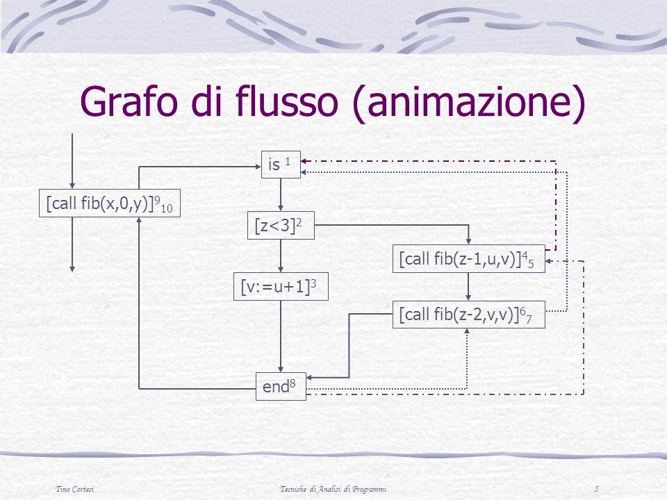 Tino CortesiTecniche di Analisi di Programmi 5 Grafo di flusso (animazione) [call fib(x,0,y)] 9 10 [call fib(z-2,v,v)] 6 7 [call fib(z-1,u,v)] 4 5 end 8 [v:=u+1] 3 [z<3] 2 is 1