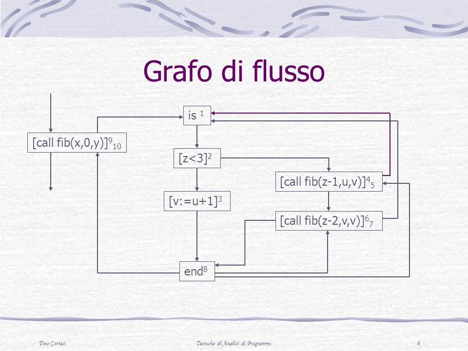 Tino CortesiTecniche di Analisi di Programmi 6 Grafo di flusso [call fib(x,0,y)] 9 10 [call fib(z-2,v,v)] 6 7 [call fib(z-1,u,v)] 4 5 end 8 [v:=u+1] 3 [z<3] 2 is 1
