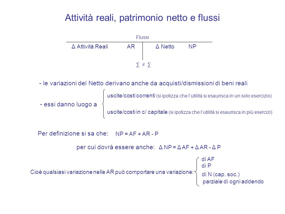 Attività reali, patrimonio netto e flussi Δ Attività RealiAR Δ Netto NP - le variazioni del Netto derivano anche da acquisti/dismissioni di beni reali Per definizione si sa che: Flussi - essi danno luogo a uscite/costi correnti (si ipotizza che lutilità si esaurisca in un solo esercizio) uscite/costi in c/ capitale (si ipotizza che lutilità si esaurisca in più esercizi) per cui dovrà essere anche: NP = AF + AR - P Δ NP = Δ AF + Δ AR - Δ P Cioè qualsiasi variazione nelle AR può comportare una variazione: di AF di P di N (cap.