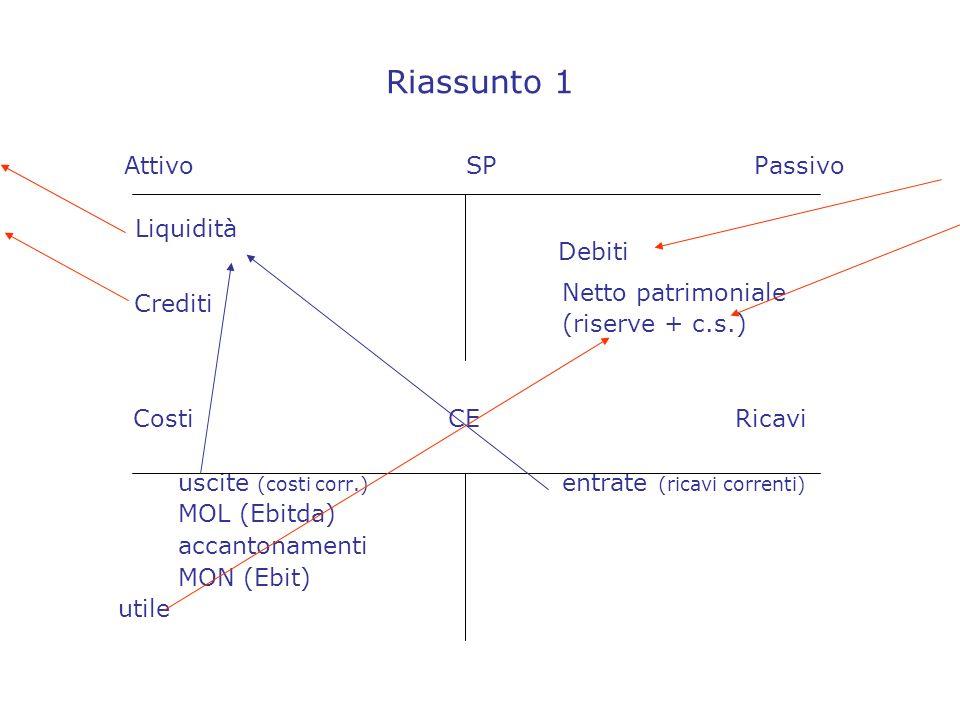 Riassunto 1 AttivoSPPassivo Liquidità Netto patrimoniale (riserve + c.s.) Costi CE Ricavi uscite (costi corr.) entrate (ricavi correnti) MOL (Ebitda) accantonamenti MON (Ebit) utile Debiti Crediti