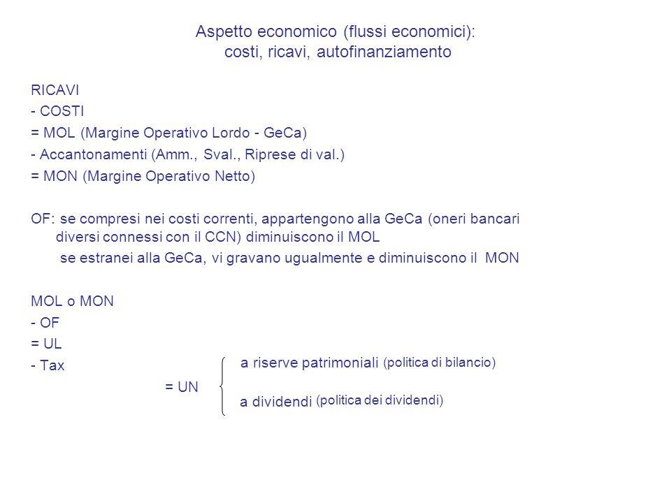 Aspetto economico (flussi economici): costi, ricavi, autofinanziamento RICAVI - COSTI = MOL (Margine Operativo Lordo - GeCa) - Accantonamenti (Amm., Sval., Riprese di val.) = MON (Margine Operativo Netto) OF: se compresi nei costi correnti, appartengono alla GeCa (oneri bancari diversi connessi con il CCN) diminuiscono il MOL se estranei alla GeCa, vi gravano ugualmente e diminuiscono il MON MOL o MON - OF = UL - Tax = UN a riserve patrimoniali a dividendi (politica dei dividendi) (politica di bilancio)