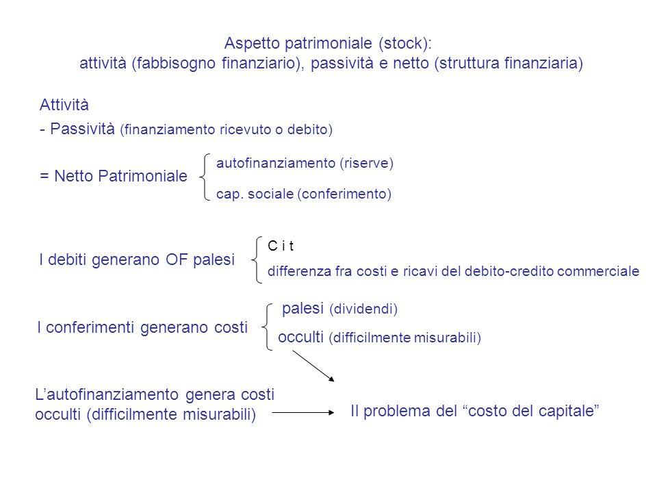 Aspetto patrimoniale (stock): attività (fabbisogno finanziario), passività e netto (struttura finanziaria) Attività - Passività (finanziamento ricevuto o debito) = Netto Patrimoniale autofinanziamento (riserve) cap.