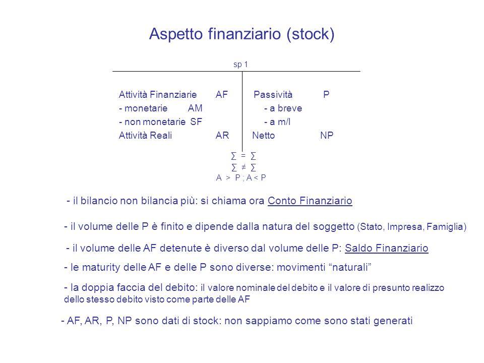 Aspetto finanziario (stock) Attività FinanziarieAF Passività P - monetarie AM- a breve - non monetarie SF- a m/l Attività RealiAR Netto NP sp 1 - il bilancio non bilancia più: si chiama ora Conto Finanziario - il volume delle AF detenute è diverso dal volume delle P: Saldo Finanziario - le maturity delle AF e delle P sono diverse: movimenti naturali - il volume delle P è finito e dipende dalla natura del soggetto (Stato, Impresa, Famiglia) - la doppia faccia del debito: il valore nominale del debito e il valore di presunto realizzo dello stesso debito visto come parte delle AF - AF, AR, P, NP sono dati di stock: non sappiamo come sono stati generati A > P ; A < P =