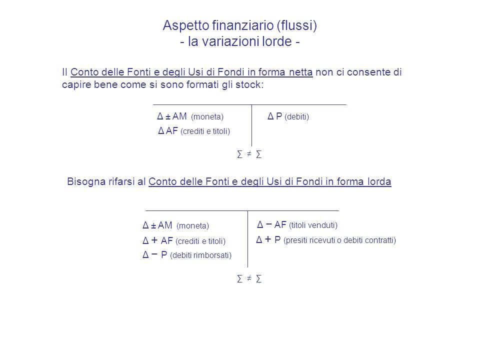 Aspetto finanziario - monetario (flussi) - la variazioni lorde - Un Conto Finanziario dettagliato in termini monetari:: M1 (Att.