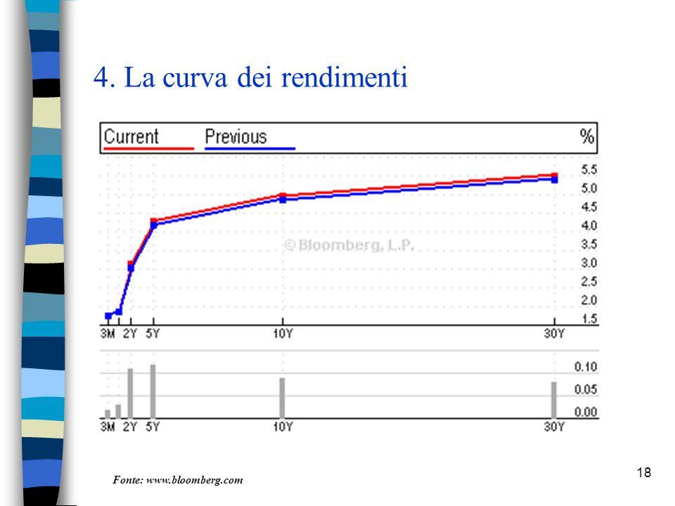 18 4. La curva dei rendimenti Fonte: www.bloomberg.com