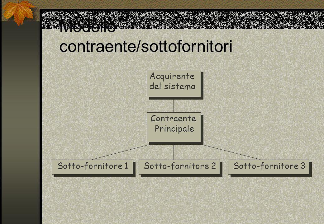 Modello contraente/sottofornitori Acquirente del sistema Contraente Principale Sotto-fornitore 1Sotto-fornitore 2Sotto-fornitore 3