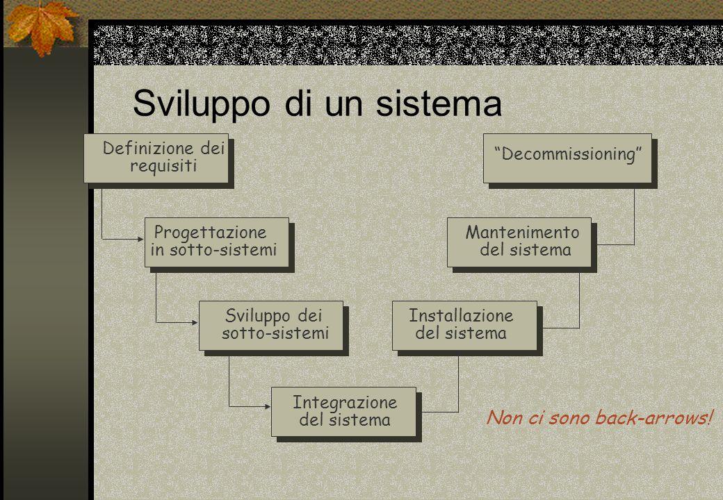 Sviluppo di un sistema Definizione dei requisiti Progettazione in sotto-sistemi Sviluppo dei sotto-sistemi Integrazione del sistema Installazione del