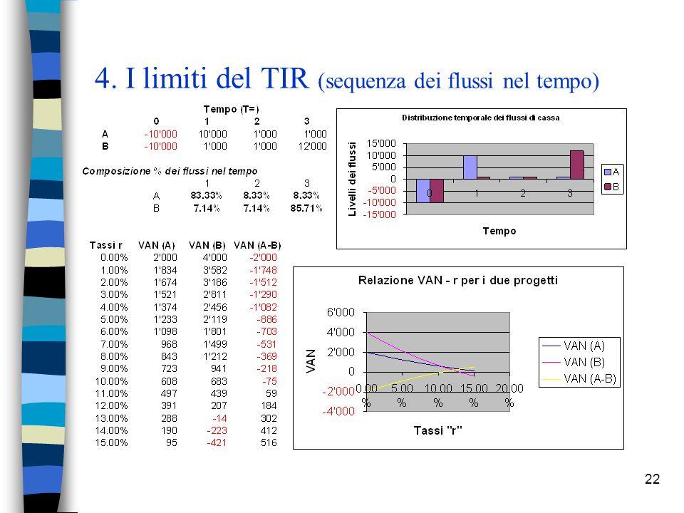 22 4. I limiti del TIR (sequenza dei flussi nel tempo)