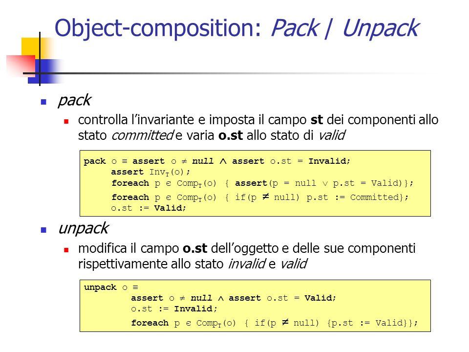 Object-composition: Pack / Unpack pack controlla linvariante e imposta il campo st dei componenti allo stato committed e varia o.st allo stato di valid unpack modifica il campo o.st delloggetto e delle sue componenti rispettivamente allo stato invalid e valid pack o assert o null assert o.st = Invalid; assert Inv T (o); foreach p є Comp T (o) { assert(p = null p.st = Valid)}; foreach p є Comp T (o) { if(p null) p.st := Committed}; o.st := Valid; unpack o assert o null assert o.st = Valid; o.st := Invalid; foreach p є Comp T (o) { if(p null) {p.st := Valid}};