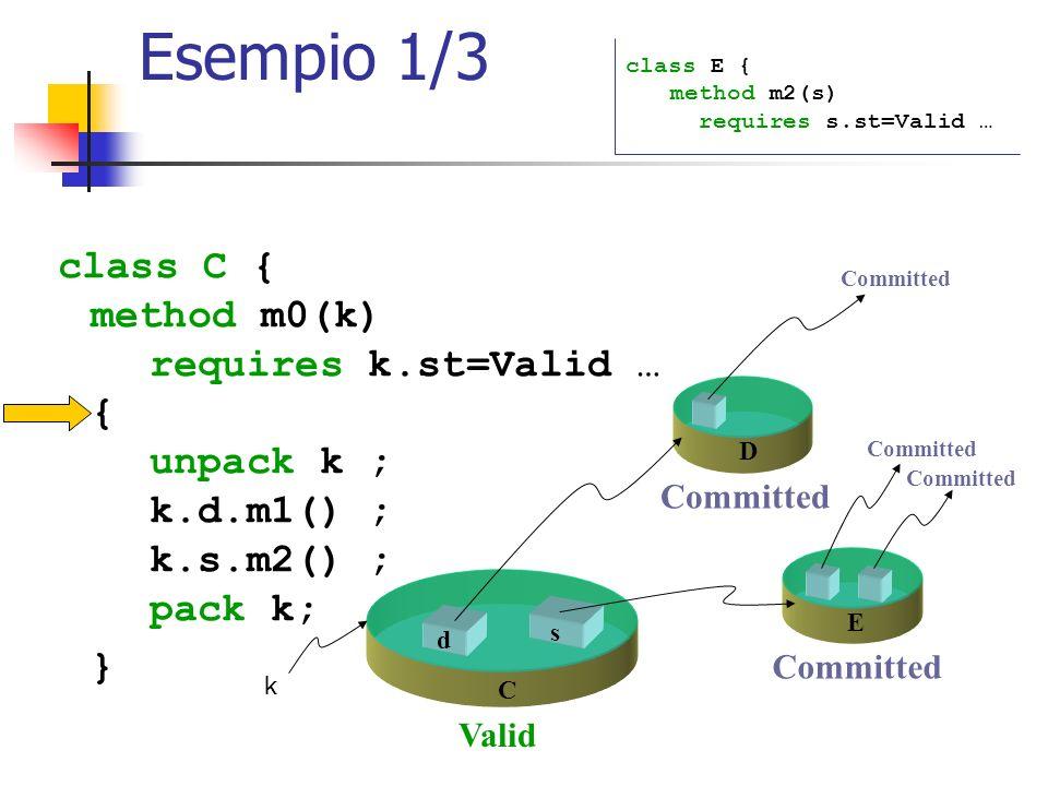 Esempio 1/3 class C { method m0(k) requires k.st=Valid … { unpack k ; k.d.m1() ; k.s.m2() ; pack k; } class E { method m2(s) requires s.st=Valid … s d C k E D Valid Committed