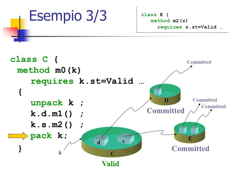 Esempio 3/3 class C { method m0(k) requires k.st=Valid … { unpack k ; k.d.m1() ; k.s.m2() ; pack k; } class E { method m2(s) requires s.st=Valid … s d C k E D Valid Committed