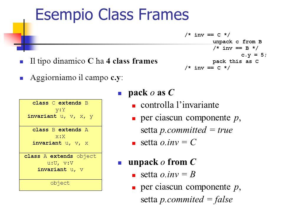 Esempio Class Frames class C extends B y:Y invariant u, v, x, y class B extends A x:X invariant u, v, x class A extends object u:U, v:V invariant u, v object Il tipo dinamico C ha 4 class frames Aggiorniamo il campo c.y: /* inv == C */ unpack c from B /* inv == B */ c.y = 5; pack this as C /* inv == C */ pack o as C controlla linvariante per ciascun componente p, setta p.committed = true setta o.inv = C unpack o from C setta o.inv = B per ciascun componente p, setta p.commited = false