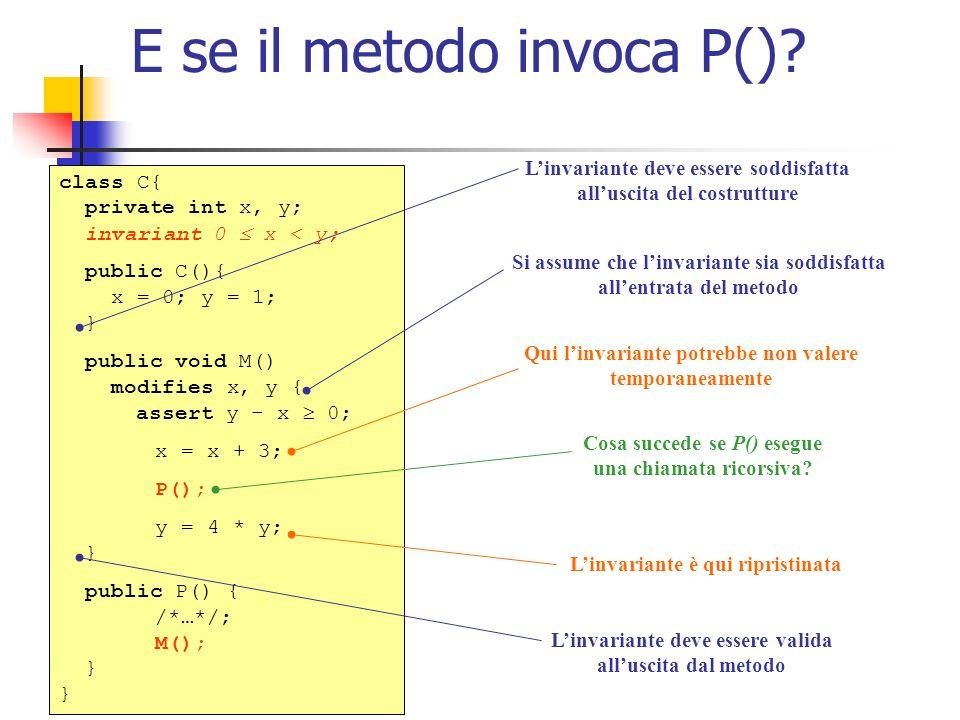 Specifichiamo i dettagli del contratto class C{ private int x, y; invariant 0 x < y; public C() ensures 0 x < y; { x = 0; y = 1; } public M() requires 0 x < y; modifies x, y ensures 0 x < y { assert y – x 0; x = x + 3; P(); Y = 4 * y; } public P() { /*…*/ M(); } Il metodo P() invoca M(), quindi deve garantire le precondizioni.