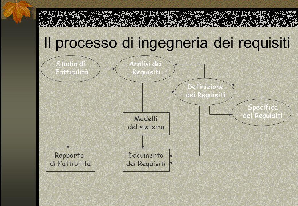 Il processo di ingegneria dei requisiti Studio di Fattibilità Rapporto di Fattibilità Analisi dei Requisiti Definizione dei Requisiti Specifica dei Re