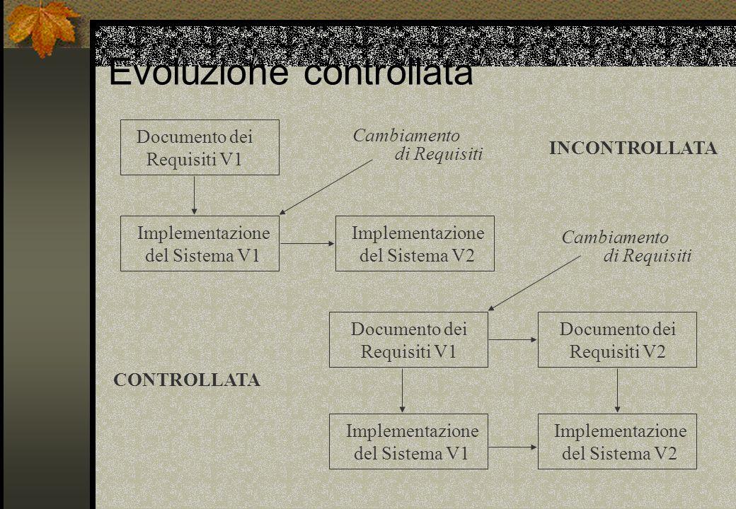 Evoluzione controllata Documento dei Requisiti V1 Documento dei Requisiti V1 Documento dei Requisiti V2 Implementazione del Sistema V1 Implementazione