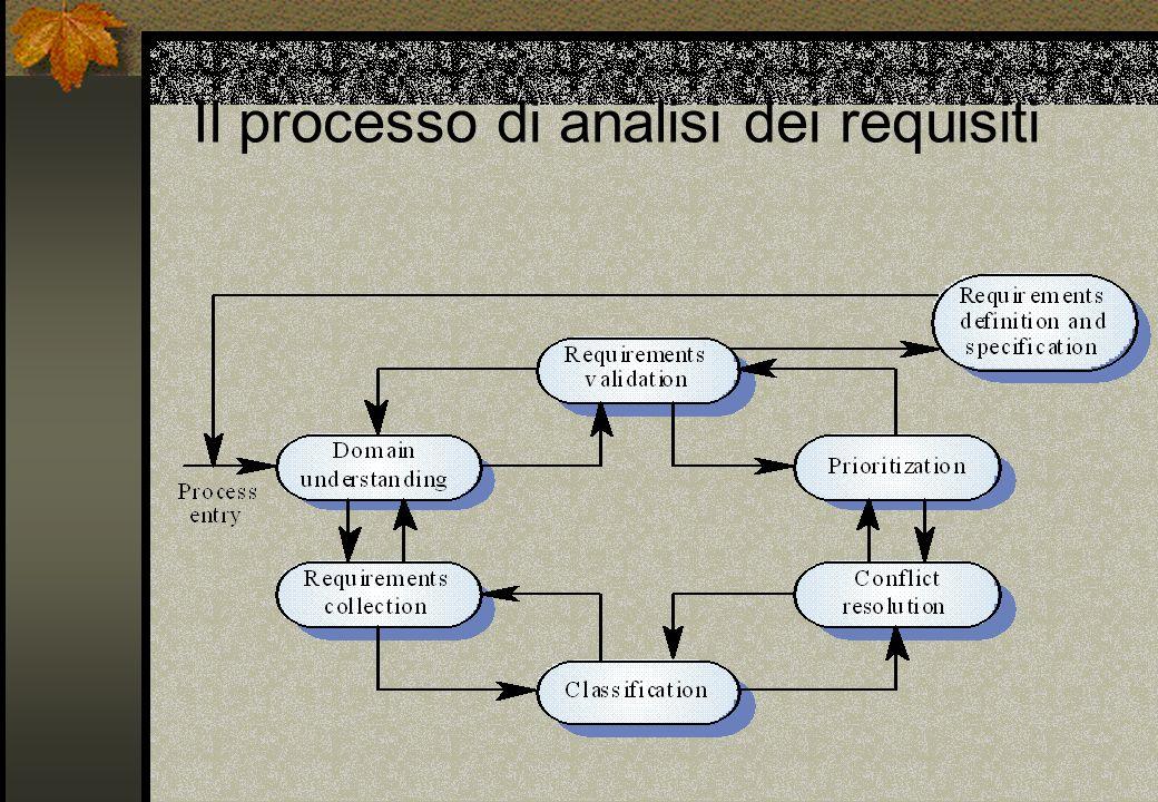Il processo di analisi dei requisiti