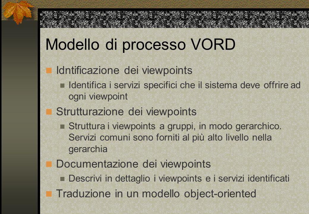 Modello di processo VORD Idntificazione dei viewpoints Identifica i servizi specifici che il sistema deve offrire ad ogni viewpoint Strutturazione dei