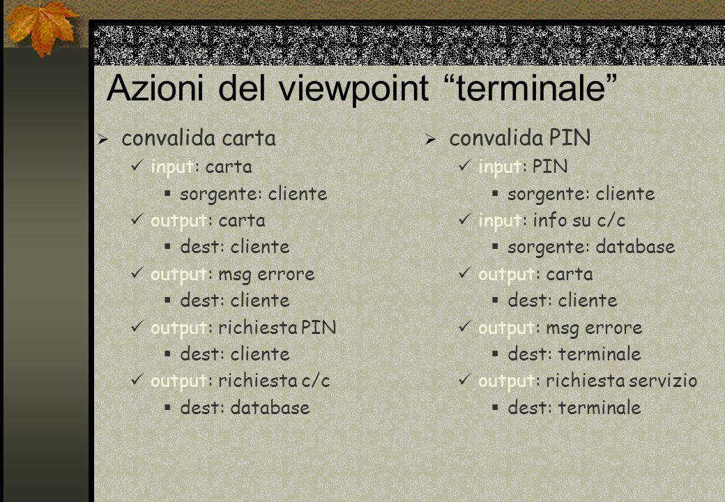 Azioni del viewpoint terminale convalida carta input: carta sorgente: cliente output: carta dest: cliente output: msg errore dest: cliente output: ric