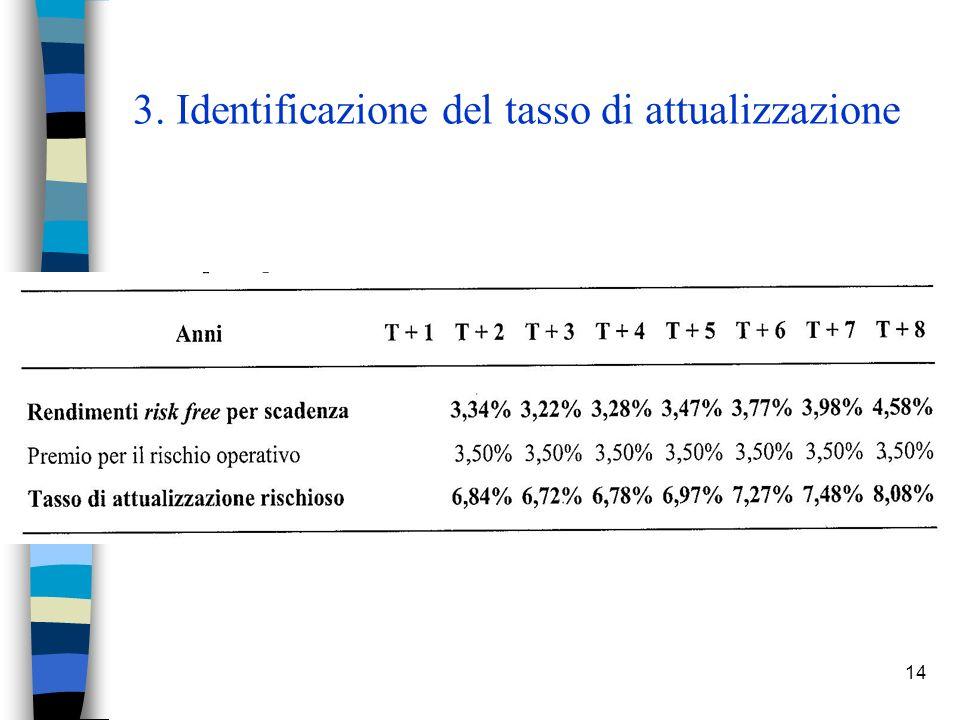 14 3. Identificazione del tasso di attualizzazione