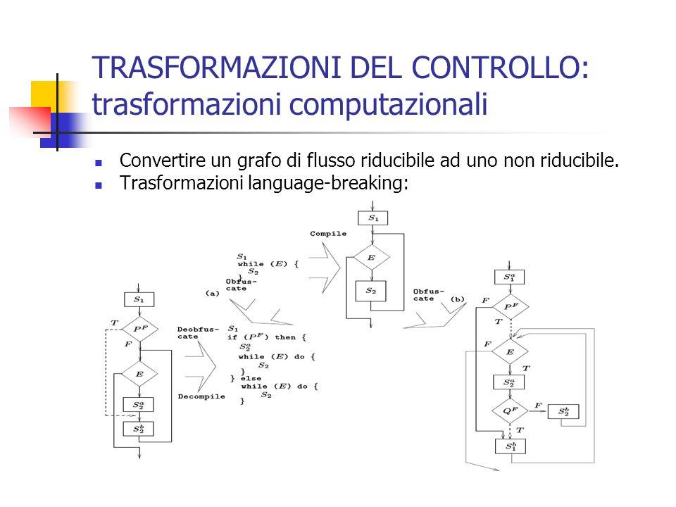 TRASFORMAZIONI DEL CONTROLLO: trasformazioni computazionali Convertire un grafo di flusso riducibile ad uno non riducibile.