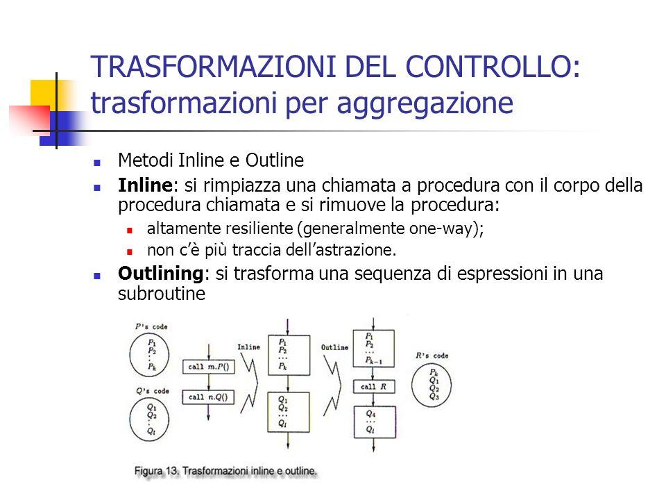 TRASFORMAZIONI DEL CONTROLLO: trasformazioni per aggregazione Metodi Inline e Outline Inline: si rimpiazza una chiamata a procedura con il corpo della procedura chiamata e si rimuove la procedura: altamente resiliente (generalmente one-way); non cè più traccia dellastrazione.