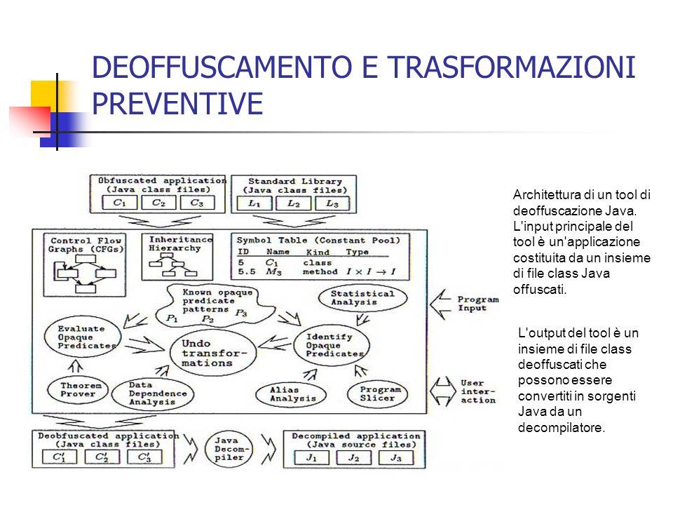 DEOFFUSCAMENTO E TRASFORMAZIONI PREVENTIVE Architettura di un tool di deoffuscazione Java.