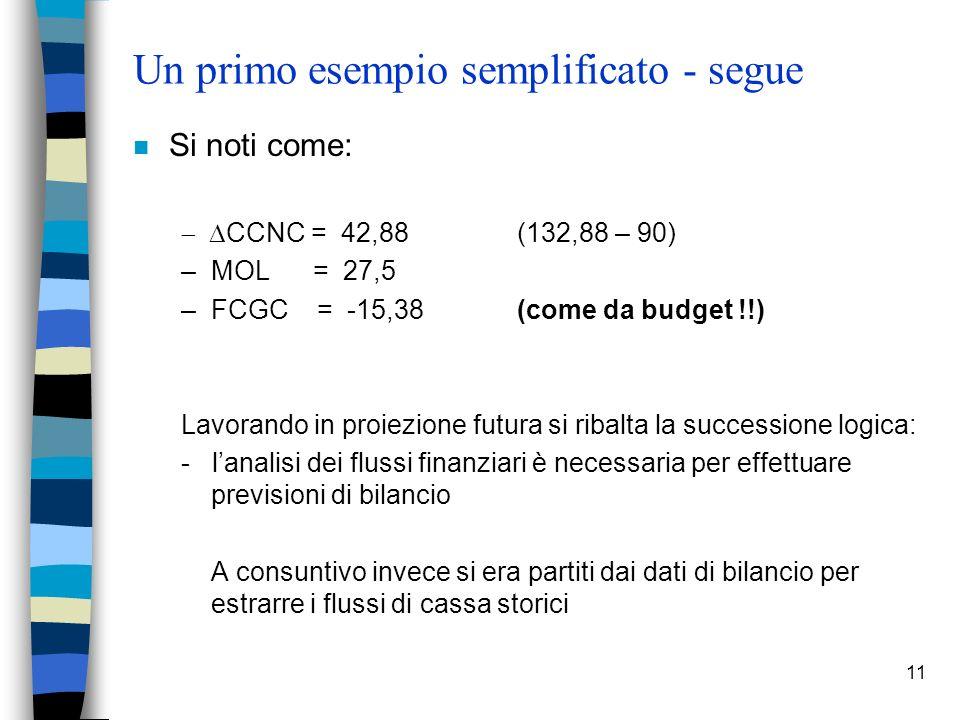 11 Un primo esempio semplificato - segue n Si noti come: CCNC = 42,88 (132,88 – 90) –MOL = 27,5 –FCGC = -15,38(come da budget !!) Lavorando in proiezione futura si ribalta la successione logica: - lanalisi dei flussi finanziari è necessaria per effettuare previsioni di bilancio A consuntivo invece si era partiti dai dati di bilancio per estrarre i flussi di cassa storici