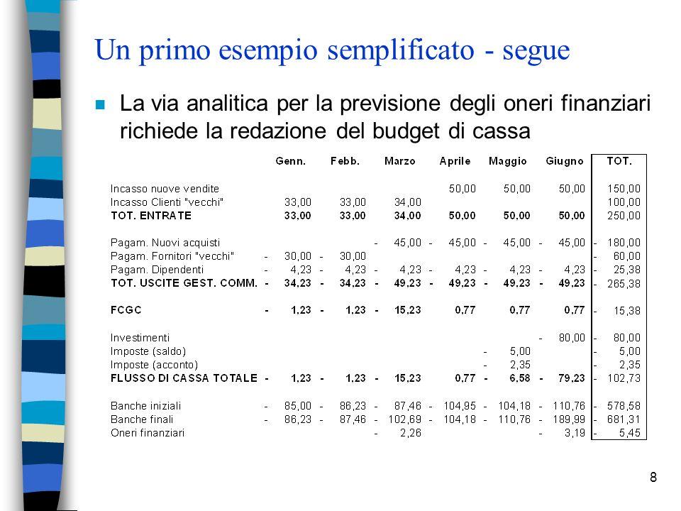 8 Un primo esempio semplificato - segue n La via analitica per la previsione degli oneri finanziari richiede la redazione del budget di cassa