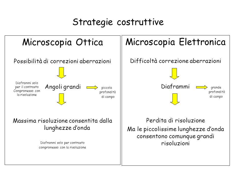 Strategie costruttive Microscopia Ottica Possibilità di correzioni aberrazioni Angoli grandi piccola profondità di campo Massima risoluzione consentit