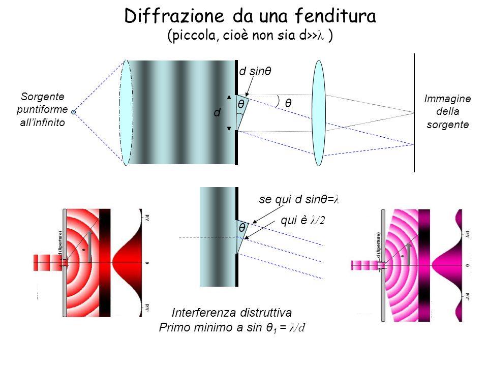 Diffrazione da una fenditura (piccola, cioè non sia d>> λ ) Interferenza distruttiva Primo minimo a sin θ 1 = λ/d d θ θ d sinθ Sorgente puntiforme all