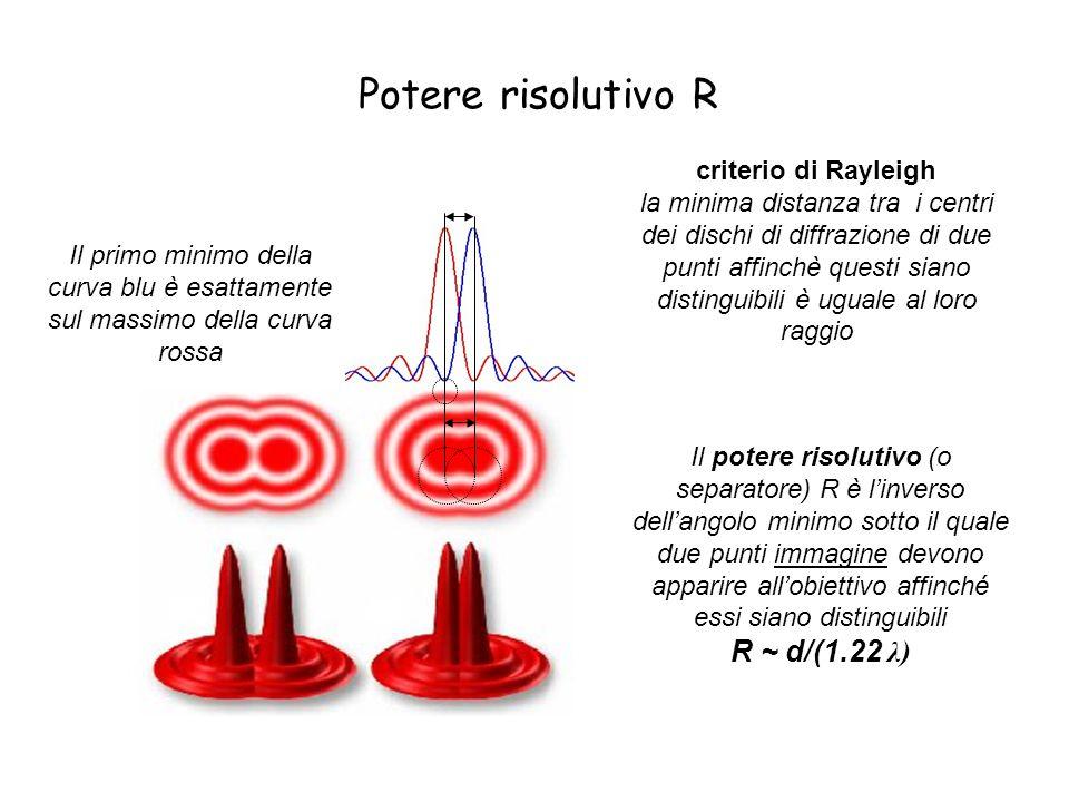 Potere risolutivo R criterio di Rayleigh la minima distanza tra i centri dei dischi di diffrazione di due punti affinchè questi siano distinguibili è