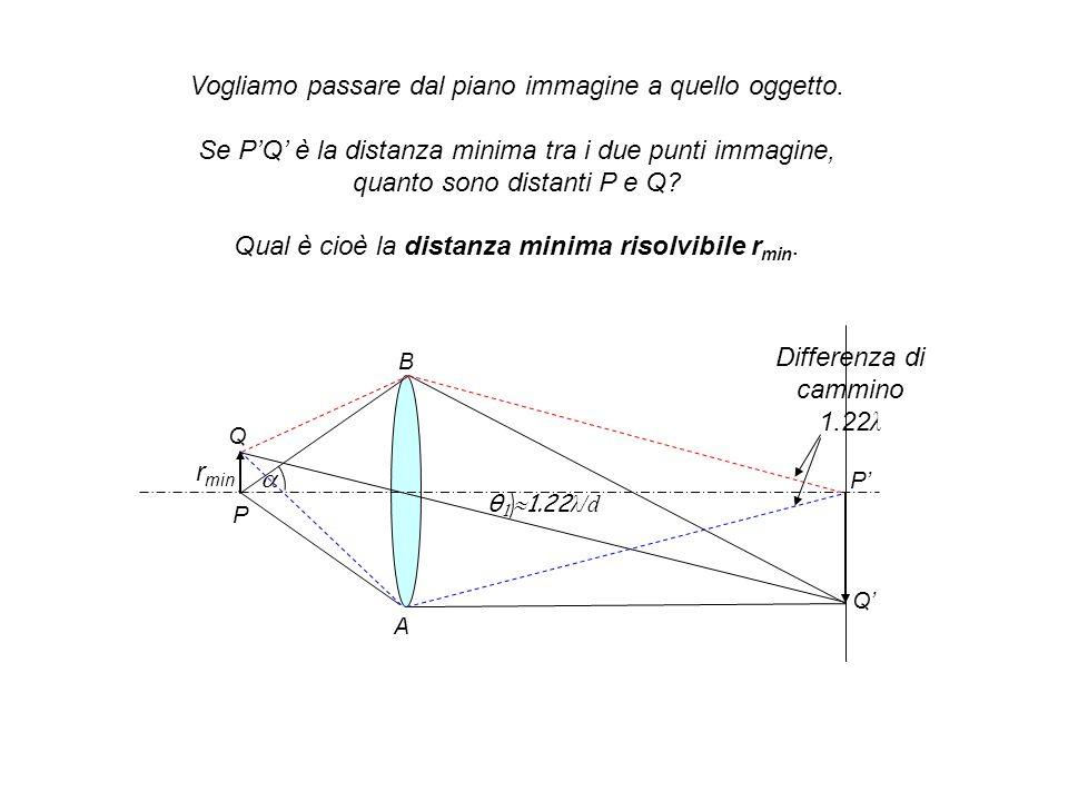 Vogliamo passare dal piano immagine a quello oggetto. Se PQ è la distanza minima tra i due punti immagine, quanto sono distanti P e Q? Qual è cioè la