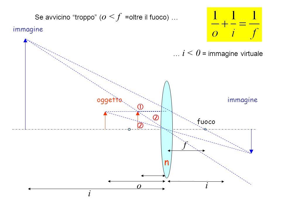 Diffrazione da una fenditura (piccola, cioè non sia d>> λ ) Interferenza distruttiva Primo minimo a sin θ 1 = λ/d d θ θ d sinθ Sorgente puntiforme allinfinito Immagine della sorgente se qui d sinθ= λ qui è λ/2 θ