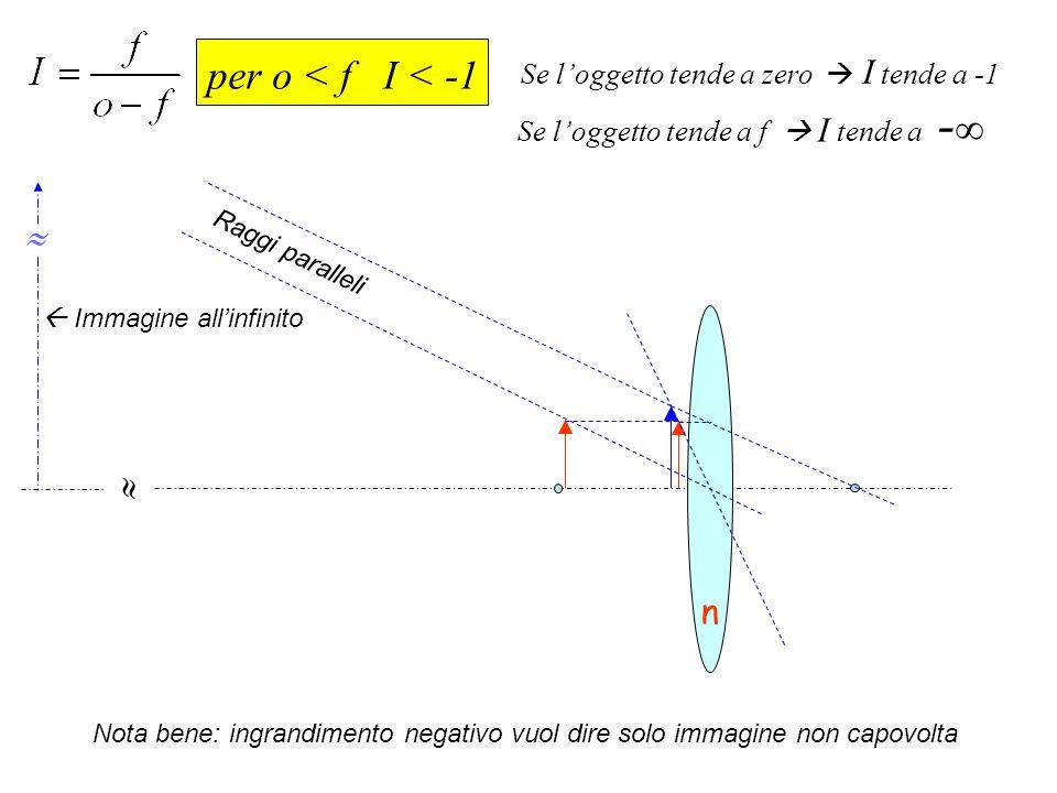 n per o < f I < -1 Se loggetto tende a zero I tende a -1 Se loggetto tende a f I tende a - Nota bene: ingrandimento negativo vuol dire solo immagine n