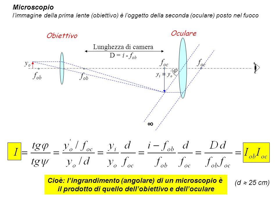 f ob f oc Lunghezza di camera D = i - f ob Microscopio limmagine della prima lente (obiettivo) è loggetto della seconda (oculare) posto nel fuoco Obie