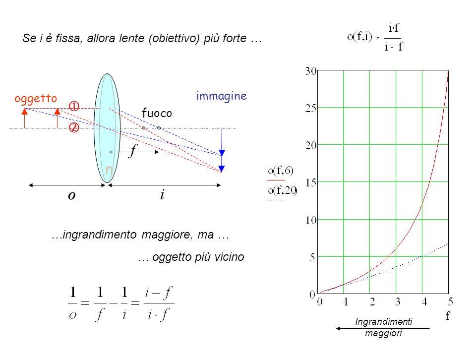 AQ – BQ ~ 1.22 λ 2 PQ sin ~ 1.22 λ A B P Q AQ AP + PQ sin BQ BP - PQ sin r min = PQ ~ 1.22 λ/2sin Distanza minima risolvibile r min Se prevediamo che il mezzo in cui viaggiano i raggi non sia laria (lenti ottiche a immersione) al posto di λ dobbiamo mettere λ/n n indice di rifrazione del mezzo tra l oggetto e la lente Apertura Numerica (NA) Attenzione: spesso, soprattutto in microscopia elettronica, si parla genericamente di risoluzione o anche di potere risolutore per indicare la minima distanza risolvibile Nota: When the specimen is illuminated by a large-angle cone of light, or for self-luminous objects, the light rays forming adjacent Airy patterns are incoherent and do not interfere with each other.