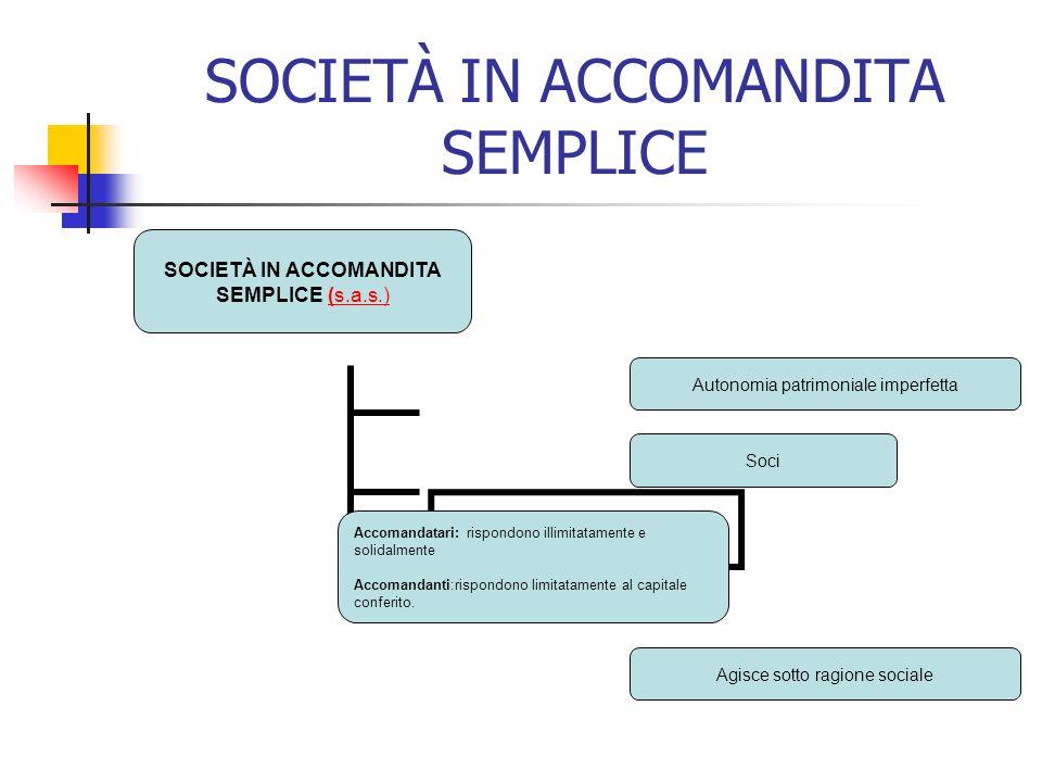 SOCIETÀ IN ACCOMANDITA SEMPLICE SOCIETÀ IN ACCOMANDITA SEMPLICE (s.a.s.)(s.a.s.) Autonomia patrimoniale imperfetta Soci Accomandatari: rispondono illimitatamente e solidalmente Accomandanti:rispondono limitatamente al capitale conferito.