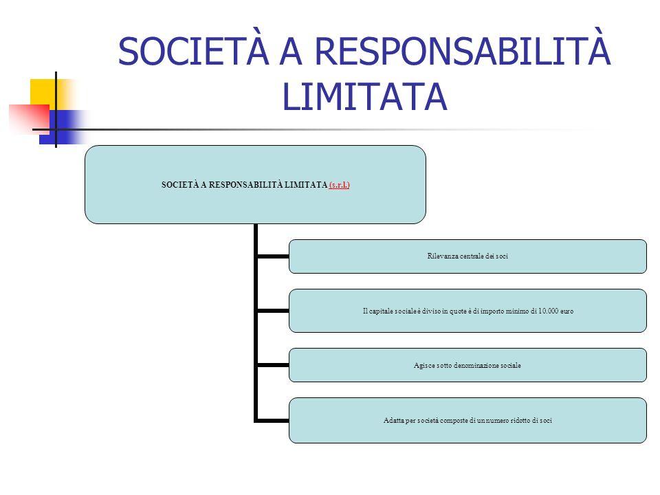 SOCIETÀ A RESPONSABILITÀ LIMITATA SOCIETÀ A RESPONSABILITÀ LIMITATA (s.r.l.)(s.r.l.) Rilevanza centrale dei soci Il capitale sociale è diviso in quote è di importo minimo di 10.000 euro Agisce sotto denominazione sociale Adatta per società composte di un numero ridotto di soci