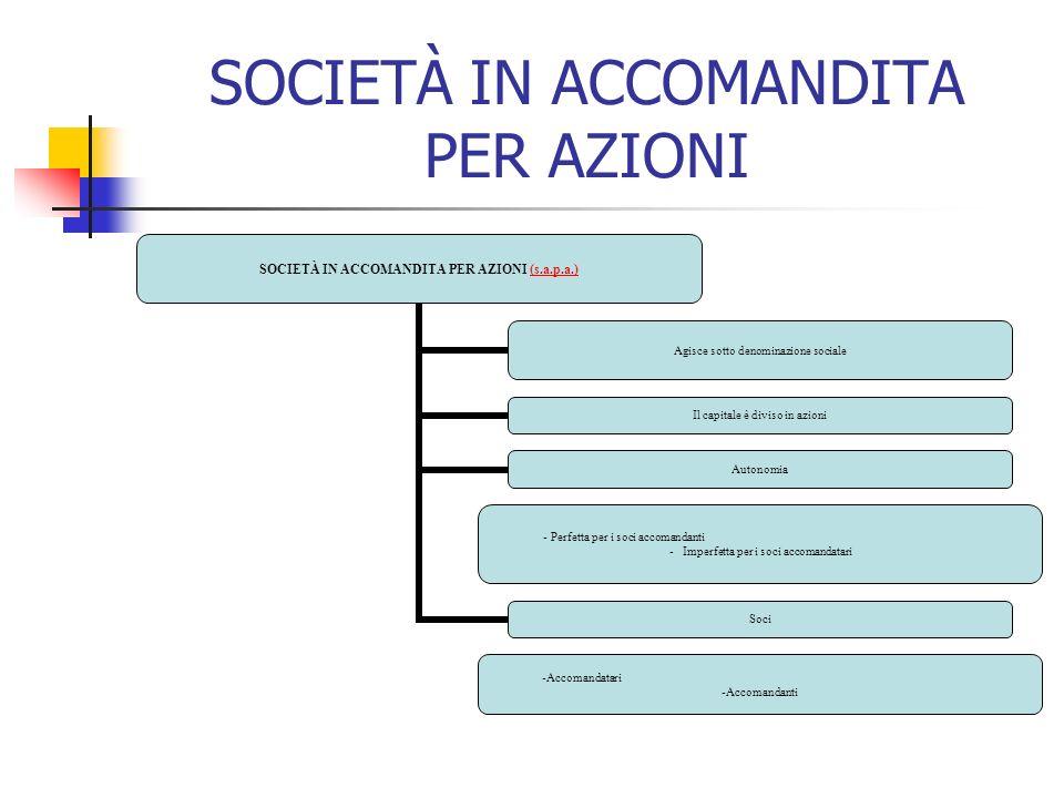 SOCIETÀ IN ACCOMANDITA PER AZIONI SOCIETÀ IN ACCOMANDITA PER AZIONI (s.a.p.a.)(s.a.p.a.) Agisce sotto denominazione sociale Il capitale è diviso in azioni Autonomia Perfetta per i soci accomandanti Imperfetta per i soci accomandatari Soci Accomandatar i Accomandanti